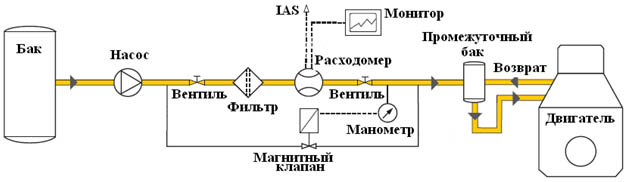 учет расхода топлива, счетчик топлива dfm, счетчик расходомер топлива dfm